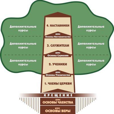 Система духовного образования
